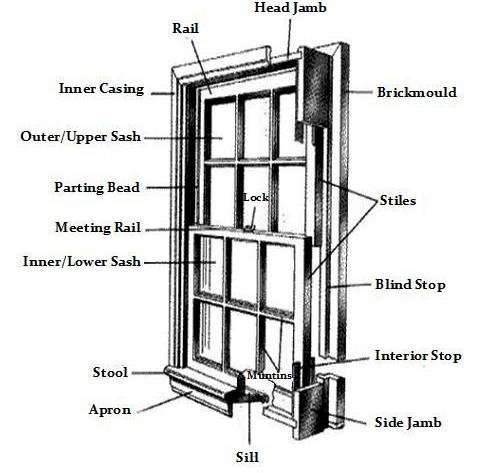 161479 besides Window Terminology Diagram furthermore Samuel De Ch lain Facts additionally Photographic besides Parts Of A Medieval Castle. on york parts