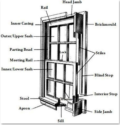 Basic door trim basic free engine image for user manual for Parts of an exterior window